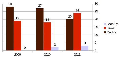 Ergebnisse der Stupa-Wahl 2011 nach Blöcken